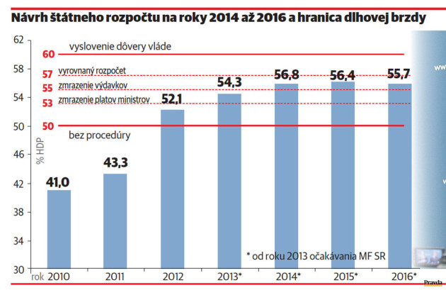 dlhova-brzda-graf-nestandard1